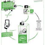 Mit der Ping!-Station die Welt retten: Eine Tauschbörsen-Initiative für elektronische Geräte und Zubehör